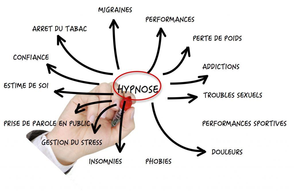 Thérapeute hypnose à Paris - Sarah Frachon